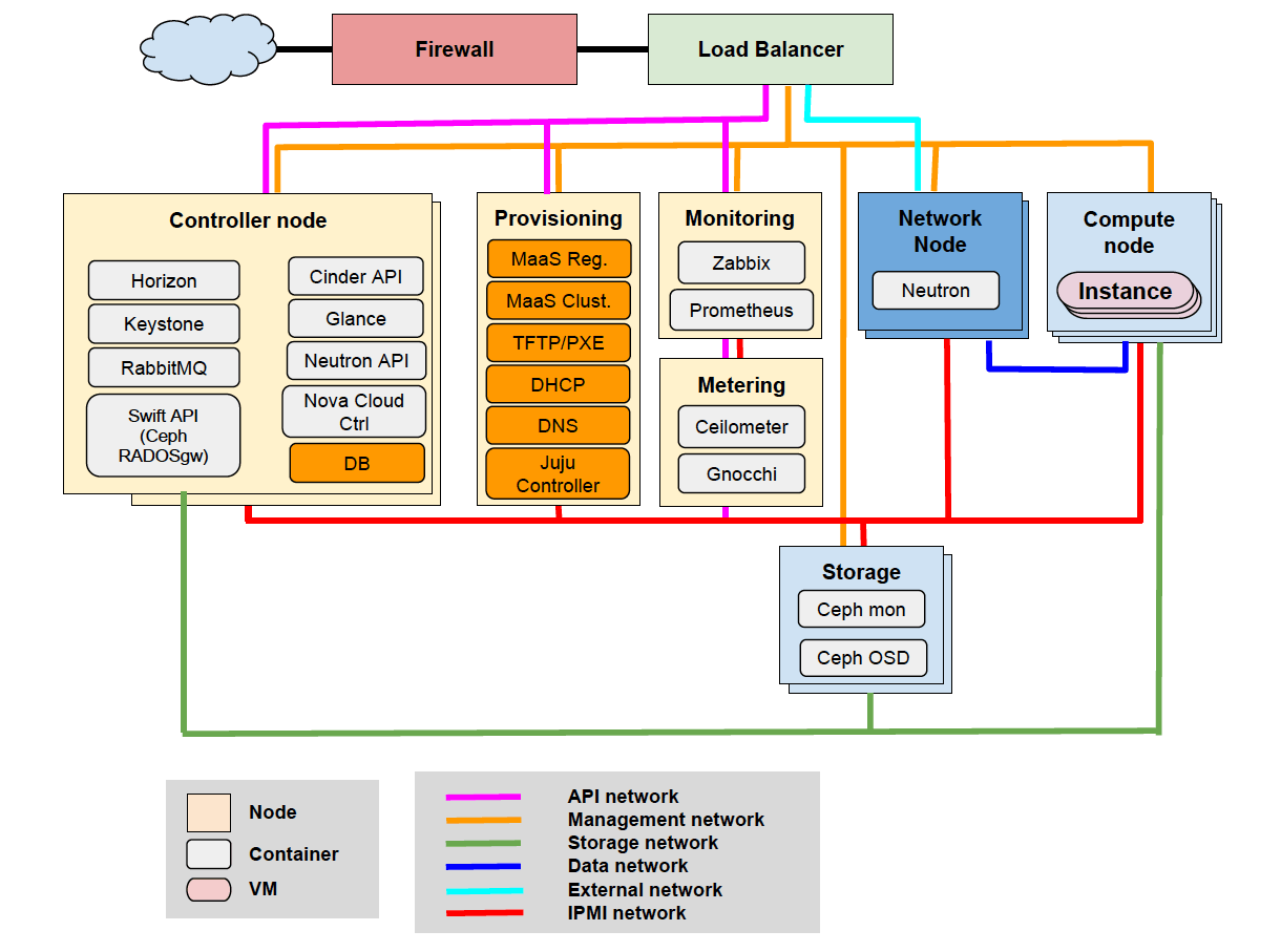 Reference architecture scheme for the GARR federated cloud