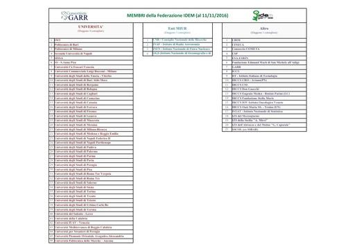 Membri IDEM al 11-11-16 - VII Assemblea dei Membri della Federazione IDEM
