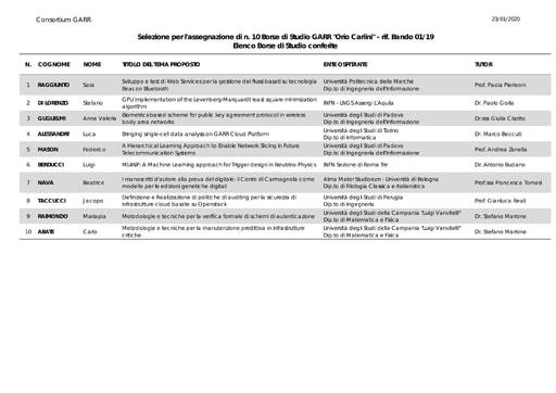 Borse di Studio conferite - bando 01/19