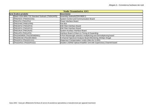 Bando 1802 - Allegato A - Consistenza hardware dei nodi